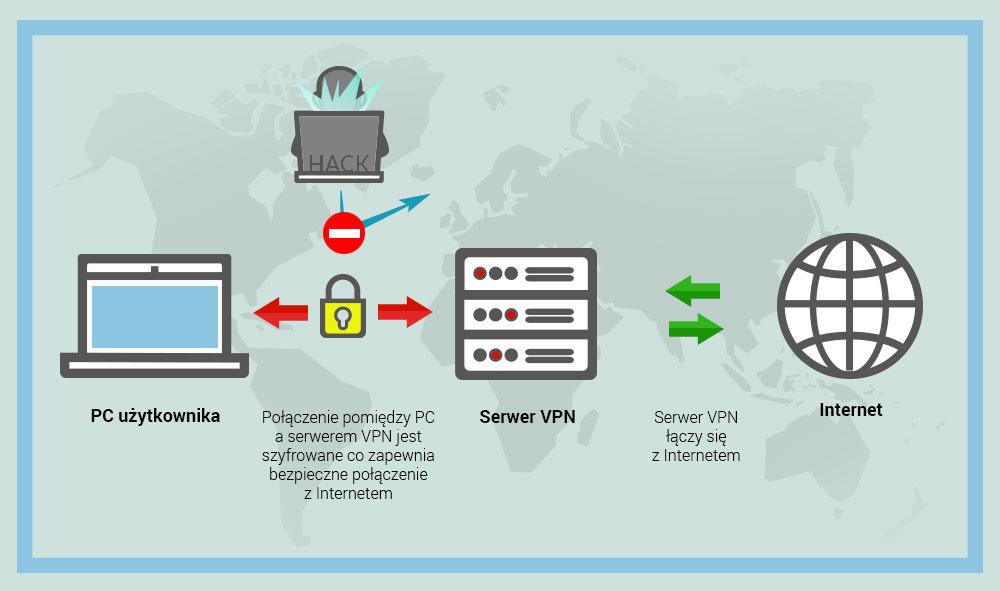 bezpieczny internet w podróży